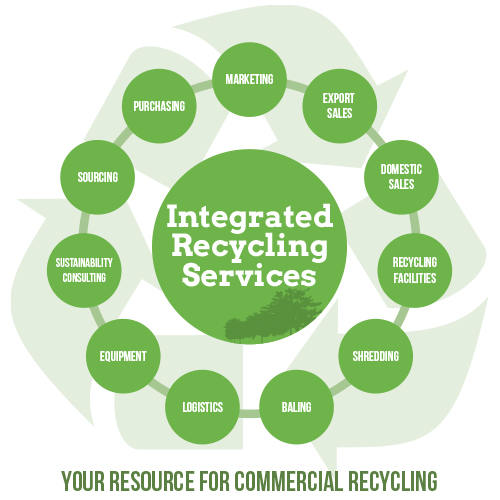 Recycle Center Services in Greensboro NC